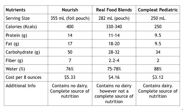 Blenderized Tube Feeding Comparison